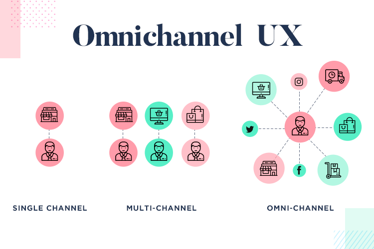 what is an omnichannel ux design