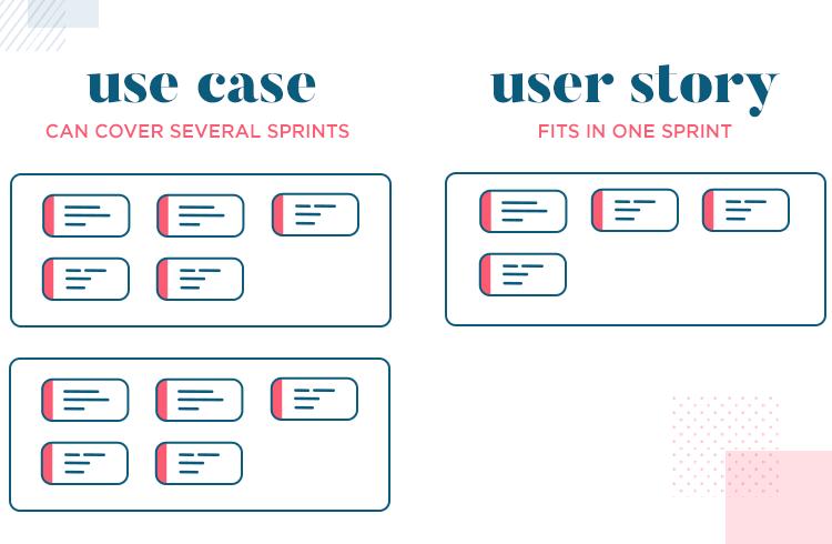 User stories vs use cases - sprint length varies