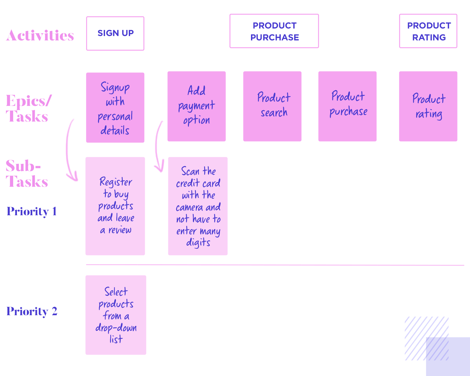 User story mapping - order of activities, epics and sub-tasks