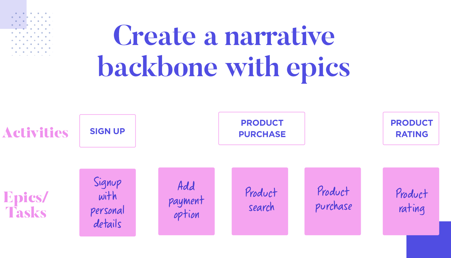 User story mapping - organizing epics into backbone narrative