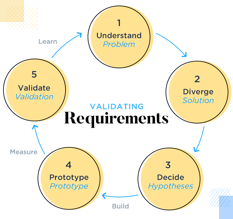 validating and prototyping requirements
