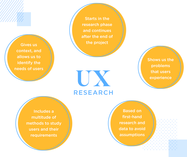 An overview of what UX research is