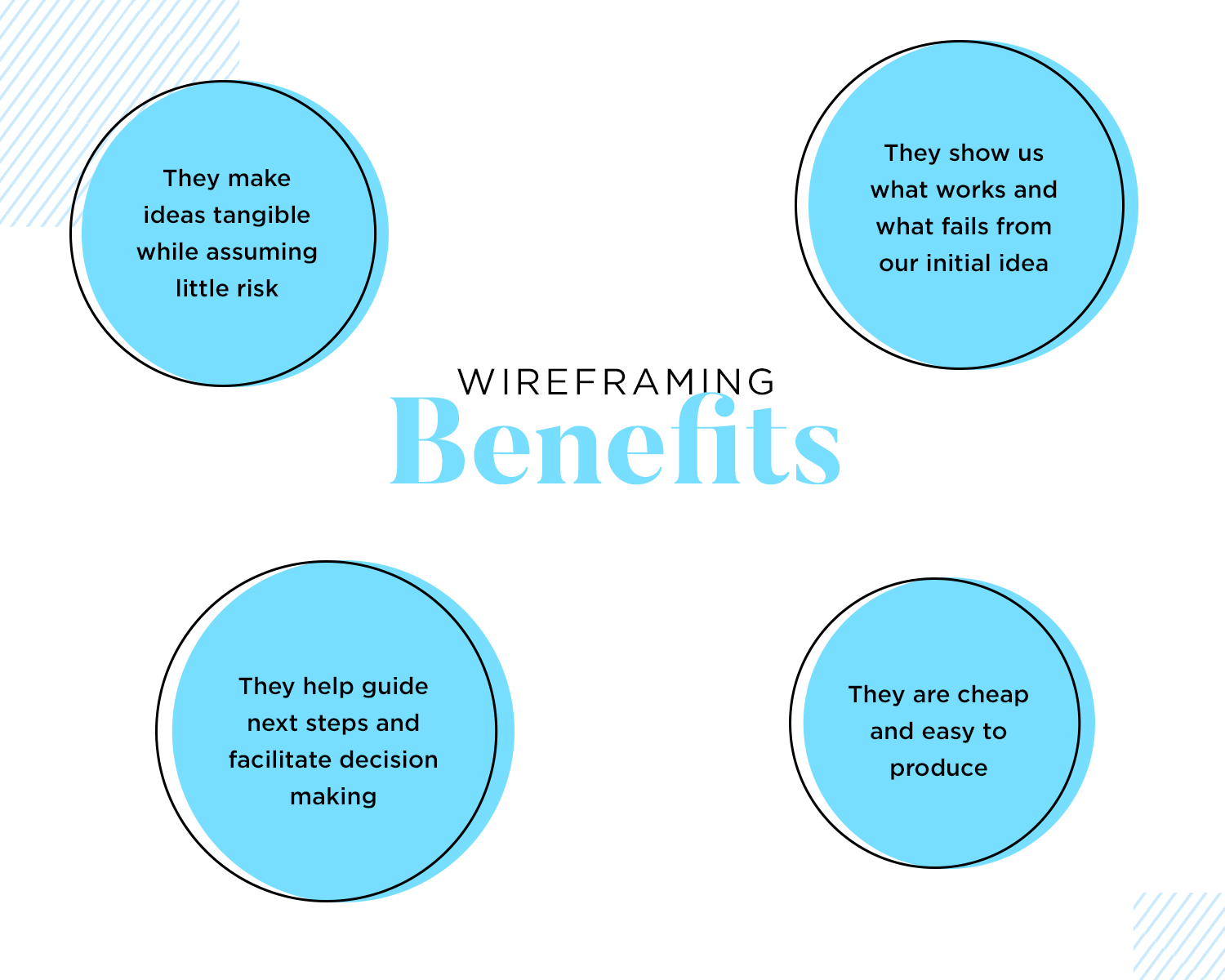 benefits of wireframes: why designers do it