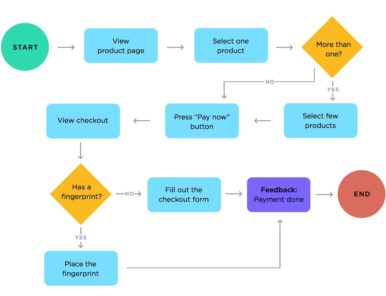 user flows for app wireframes