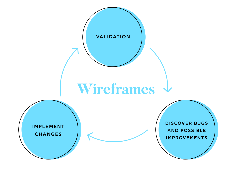 app wireframing validation and improvement
