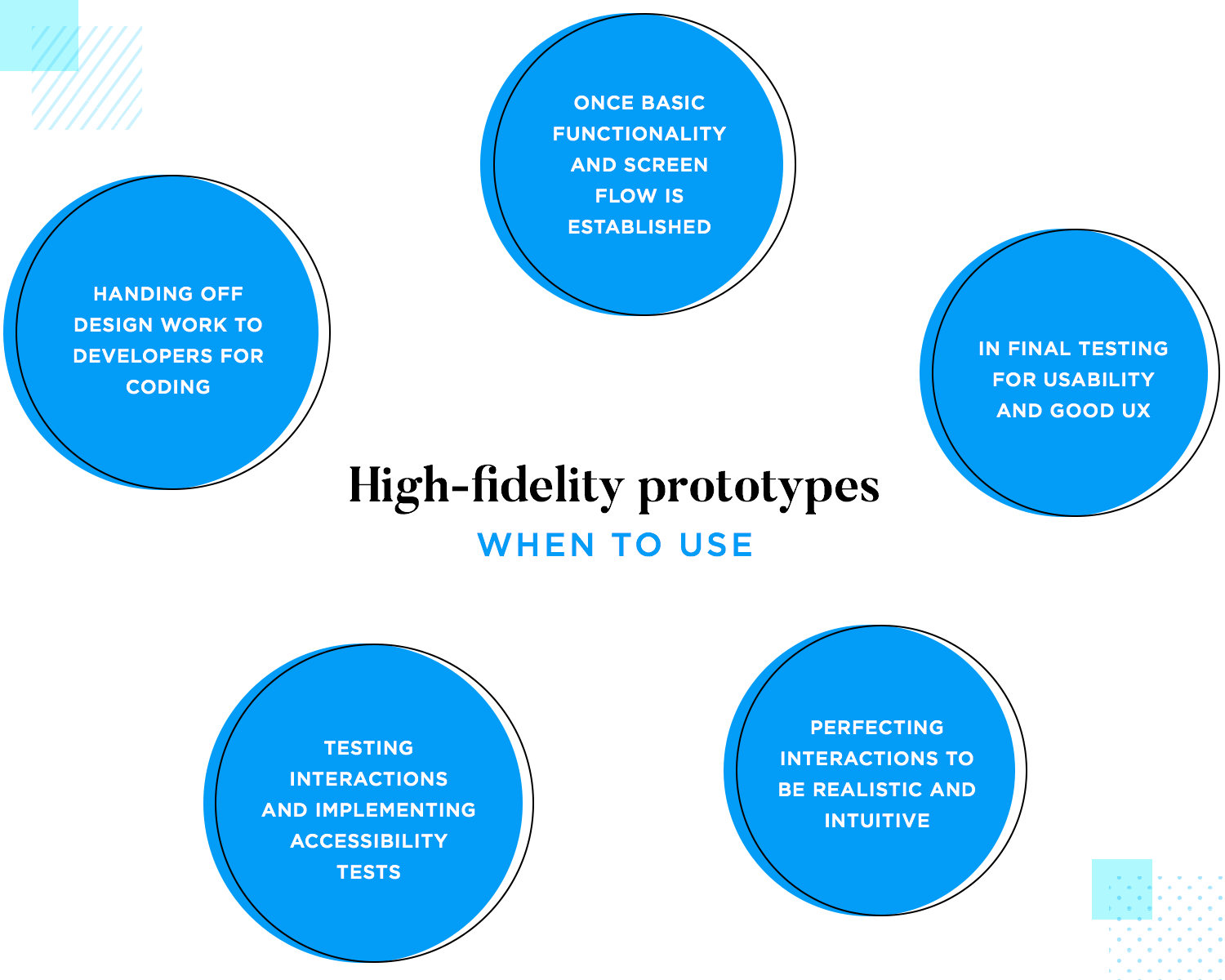 High fidelity prototypes improve design-handoff