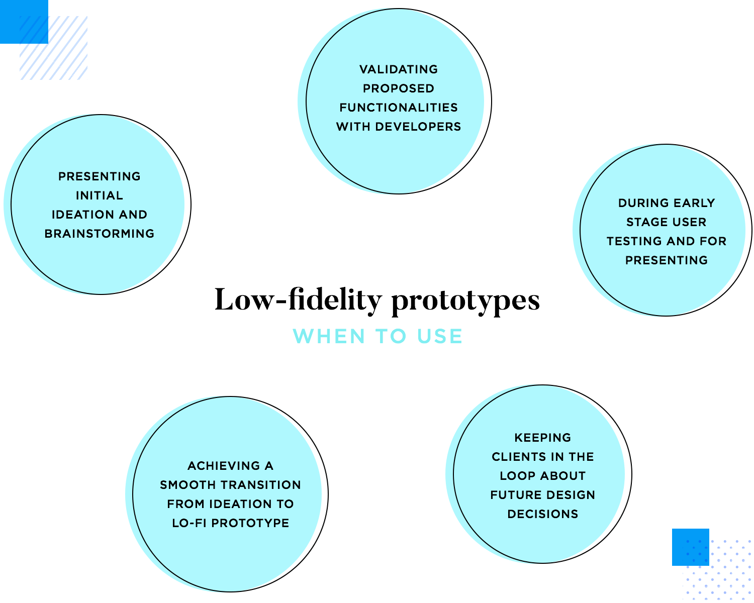 Low fidelity prototypes are useful to brainstorm design ideas