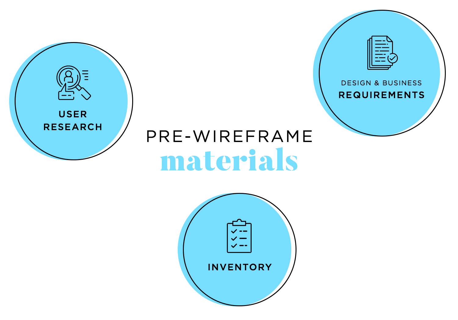 materials designers need before wireframing apps
