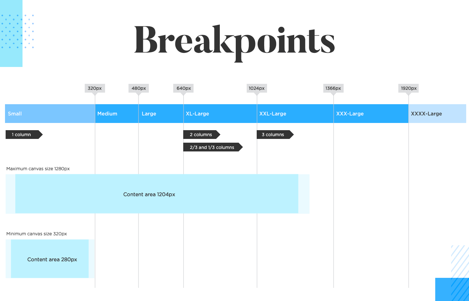 Responsive prototyping with breakpoints