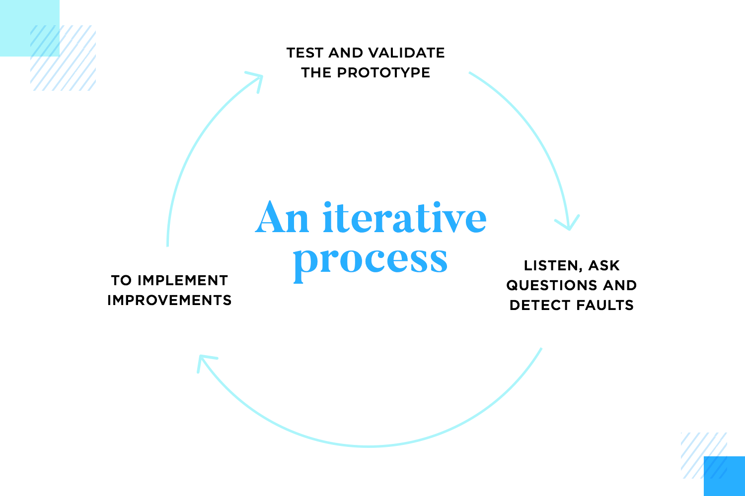 Prototyping should be an iterative design process
