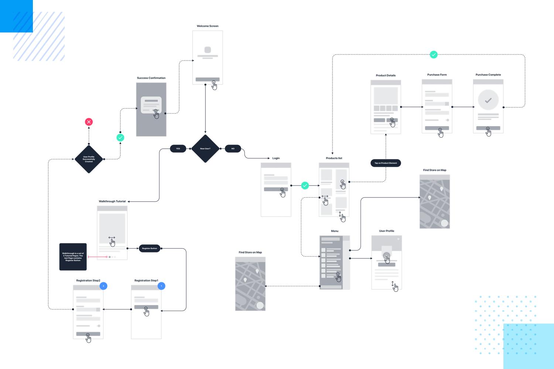 Prototype presentation techniques - bring user flow maps