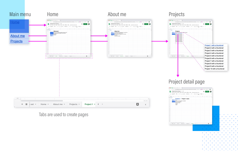 Prototyping methodologies - Google Sheets