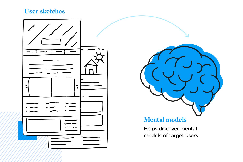Prototyping methodologies - user-driven