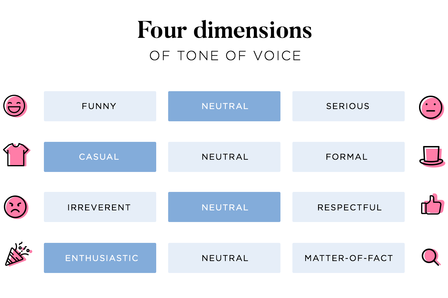 UX writing - 4 dimensions of the tone of voice