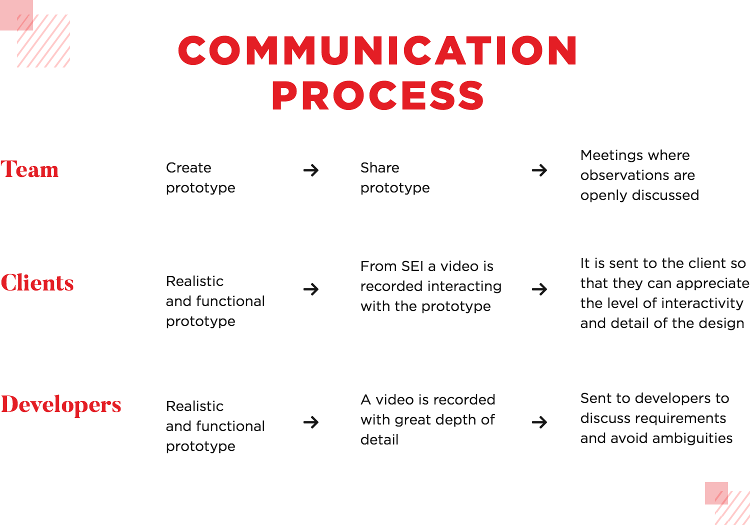 how SEI uses prototypes in their communication process