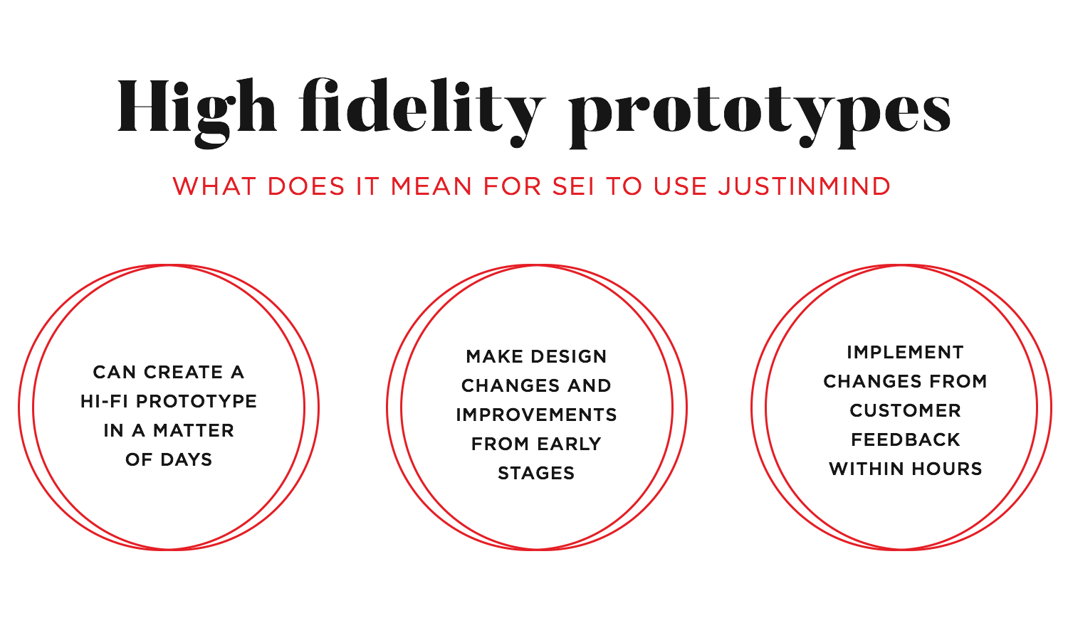 the role that high fidelity prototyping plays at SEI