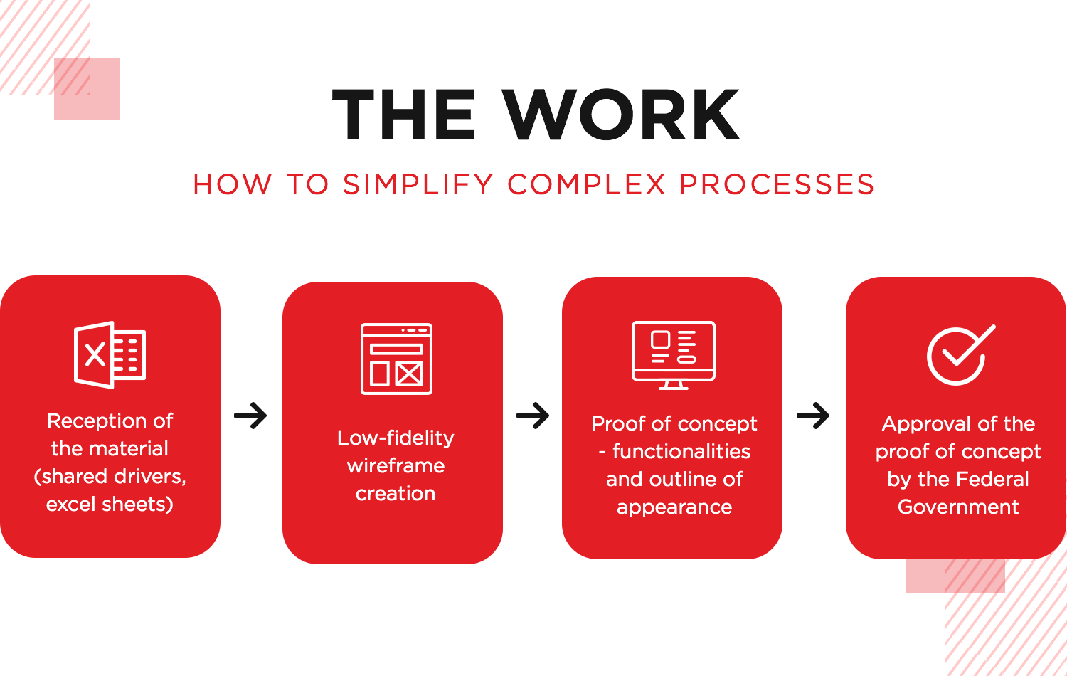 how work is done at SEI consulting using justinmind