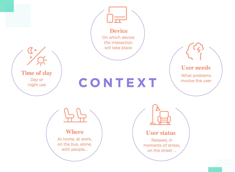 context as a principle for ux design