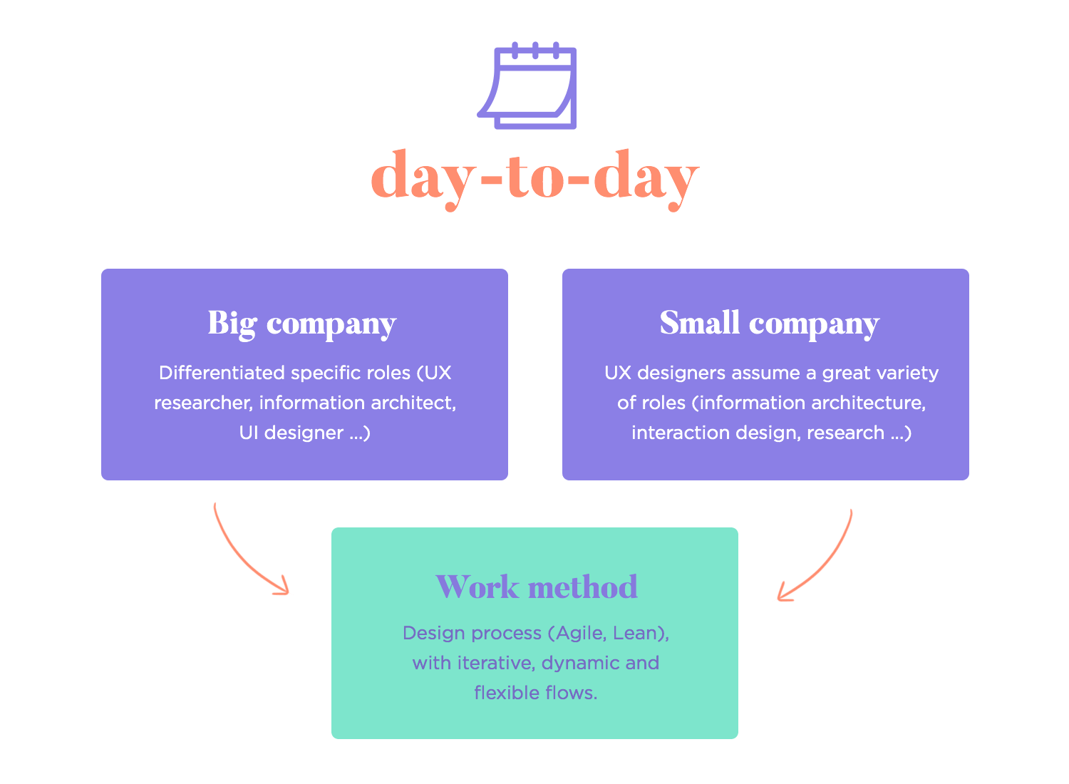 day to day life of a ux designer