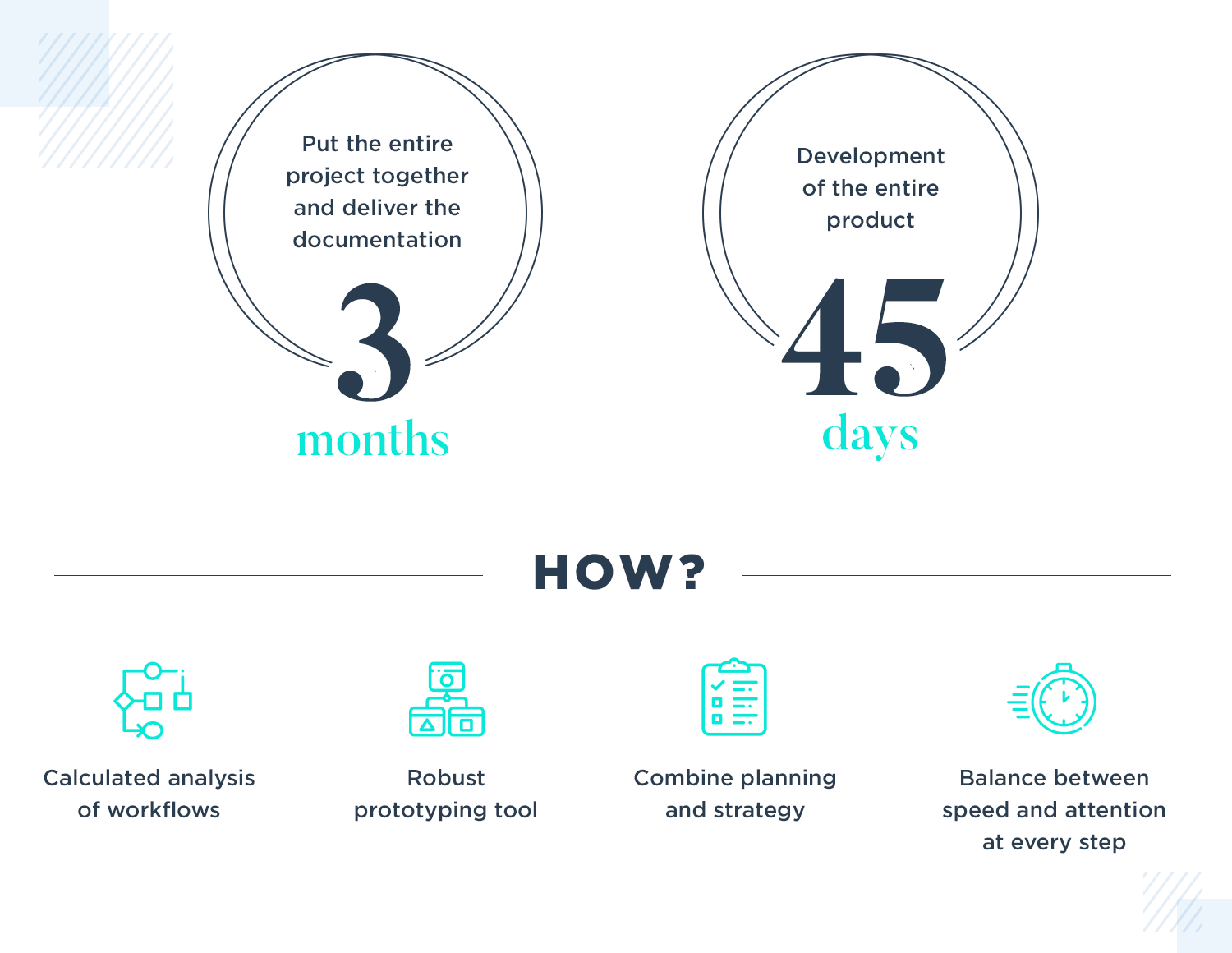 the development process for new products at virtina