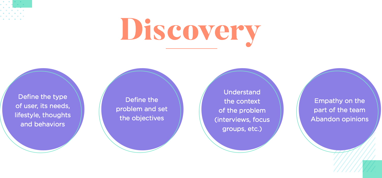 diagram of the discovery phase of the ux design process