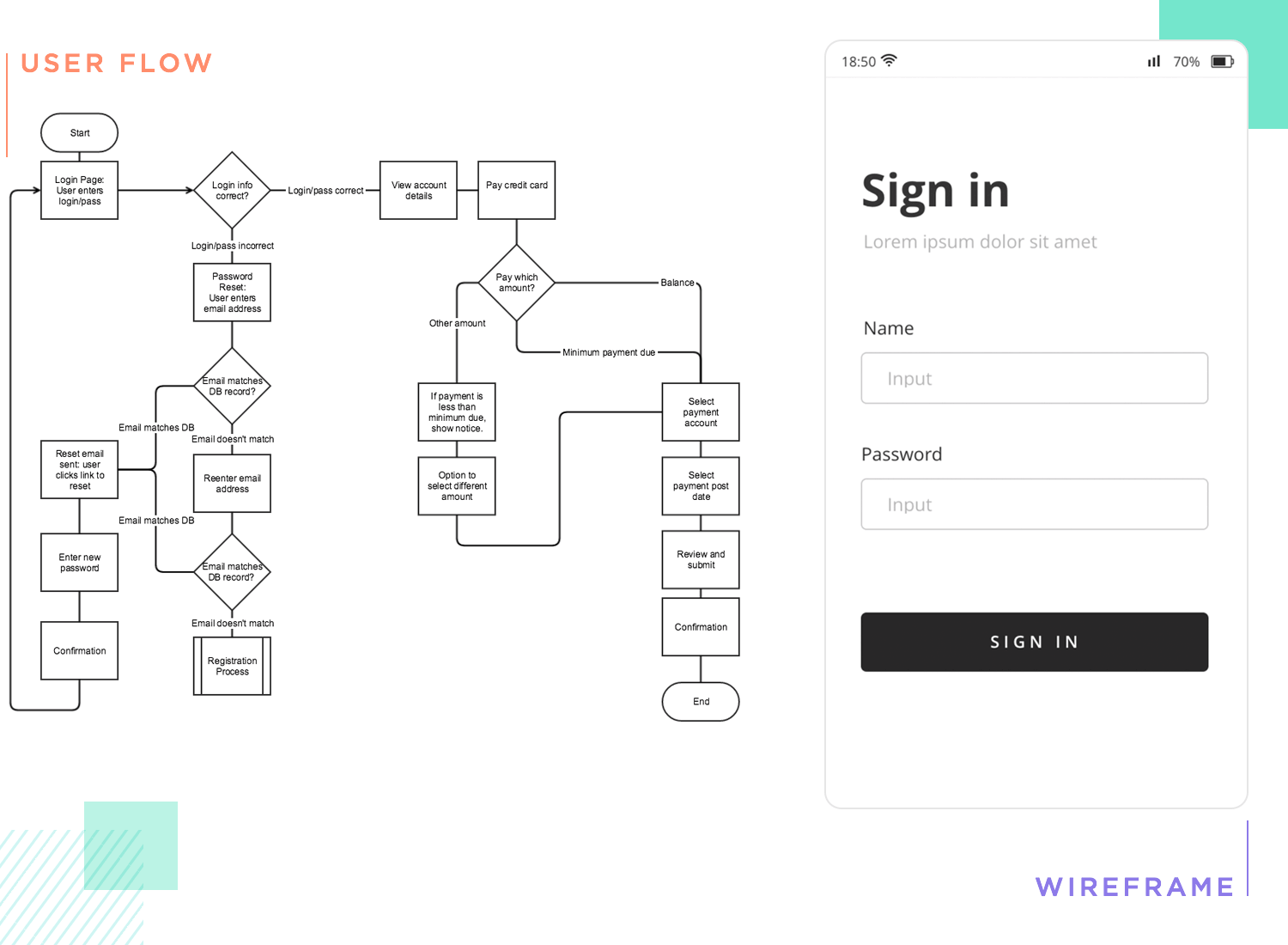 ideation stage of the ux design process - example wireframe