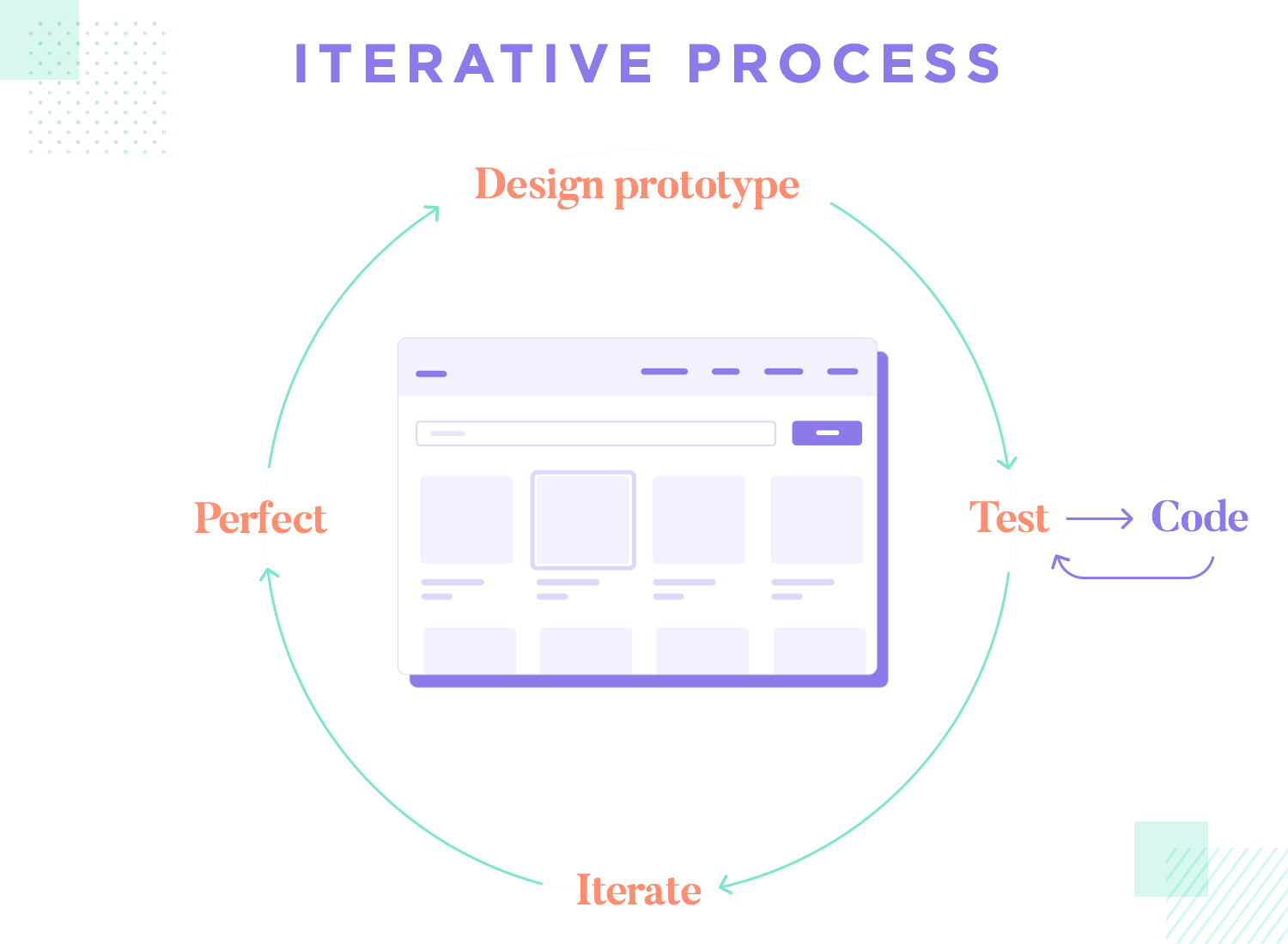 diagram showing iterations in ux design process