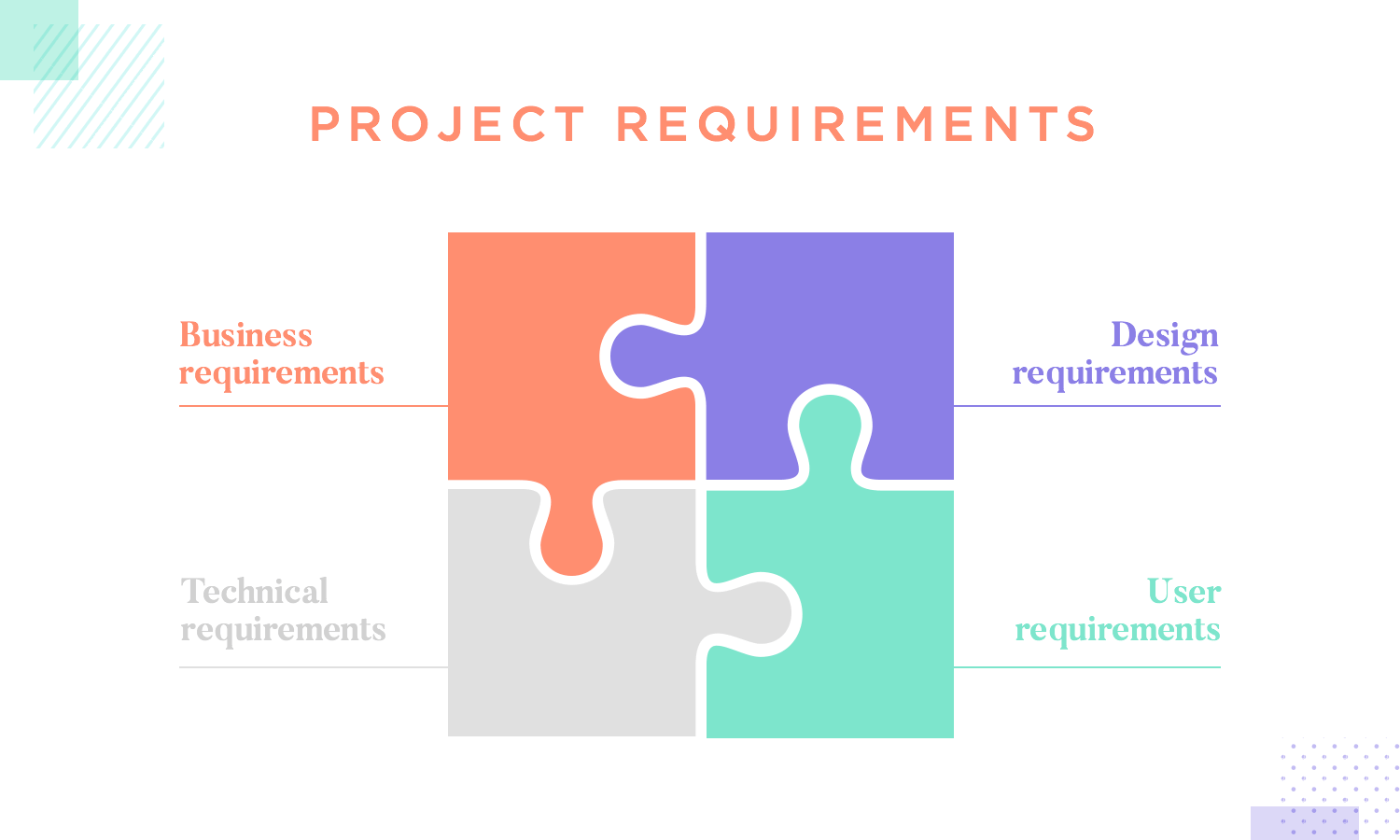 example of how requirements must align in the ux design process