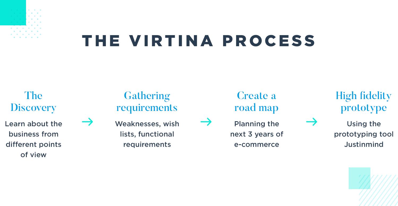 gathering requirements and prototyping at Virtina