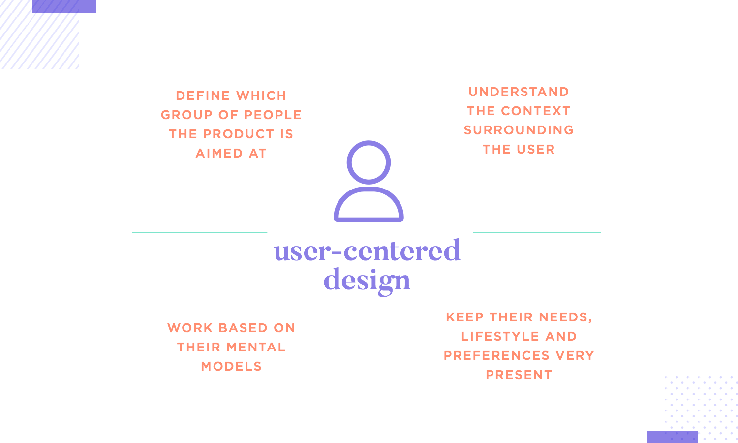 showing key aspects of user-centered desgin in ux