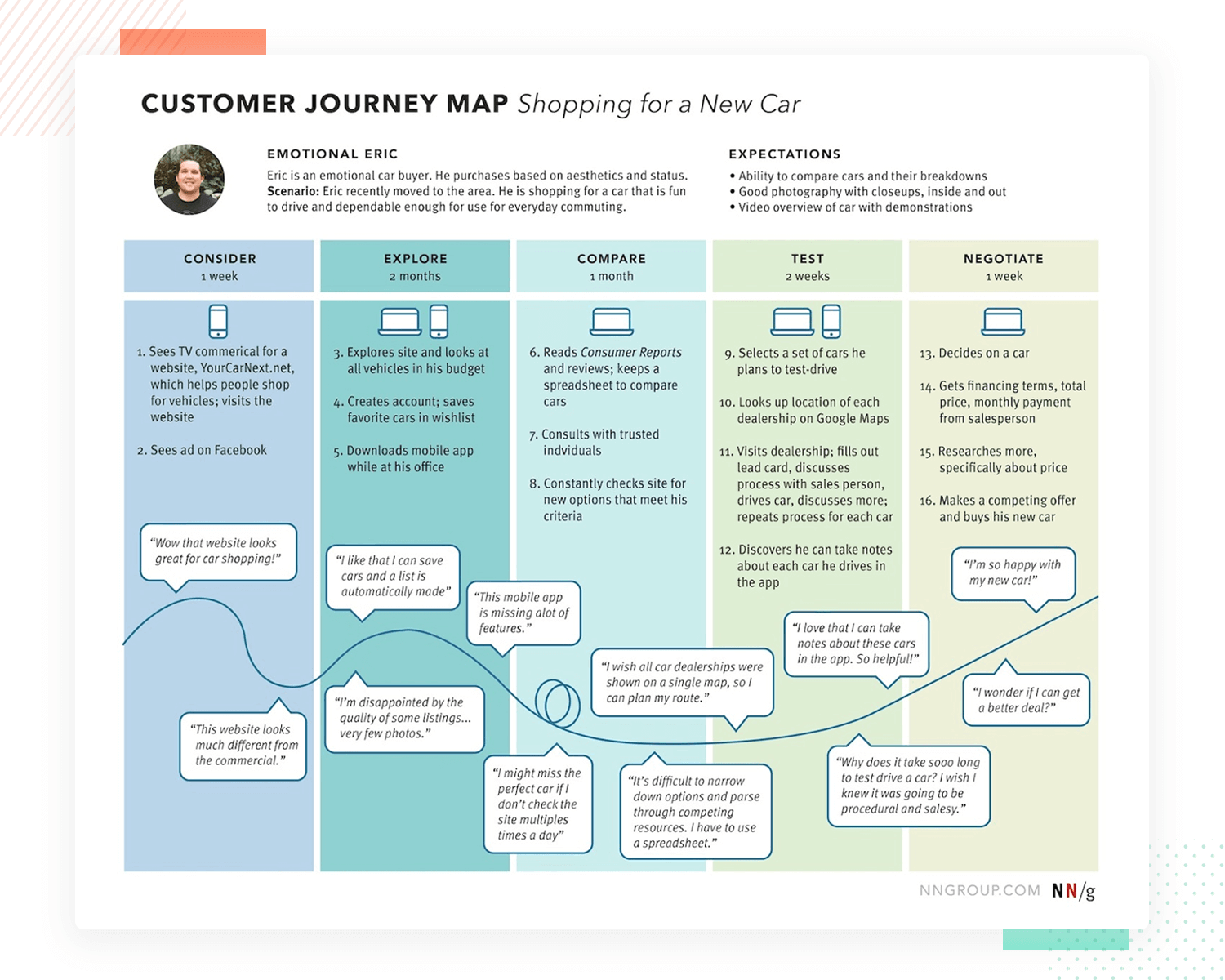 example of deliverable from requirements - user journey map