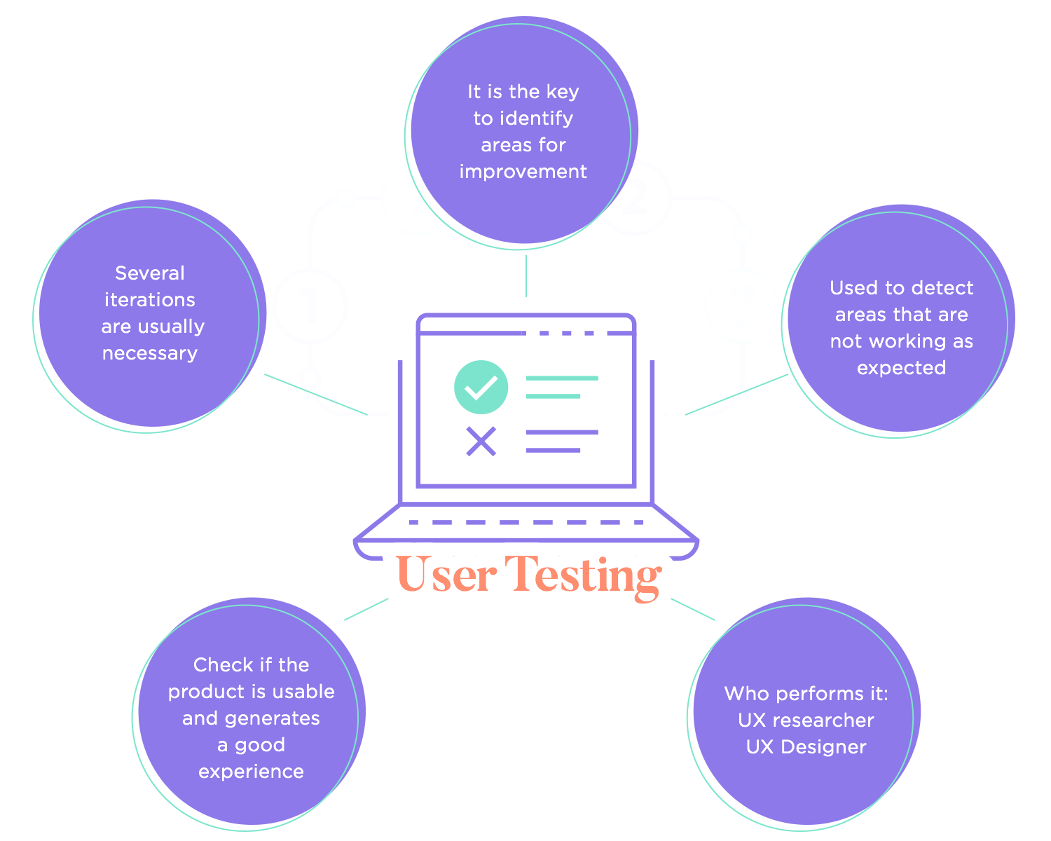 user testing as stage of ux design process
