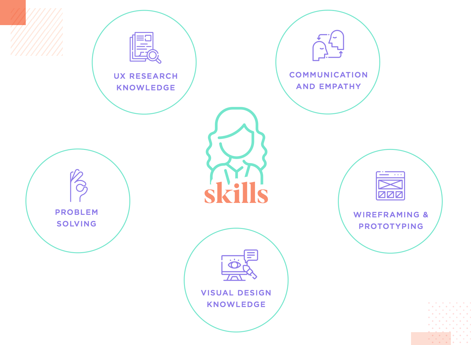 diagram of top skills ux designers need - empathy and research