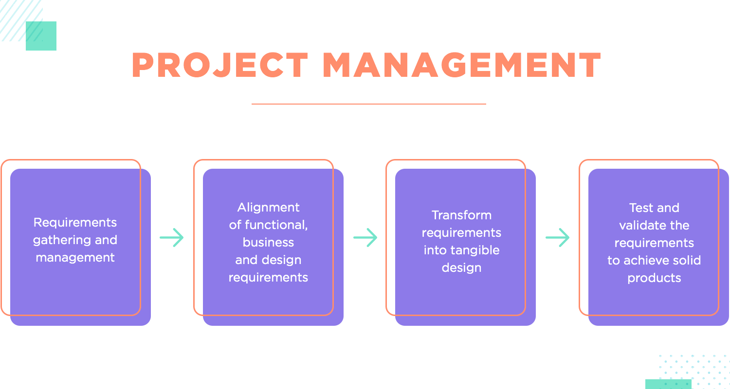 project management with ui and ux design