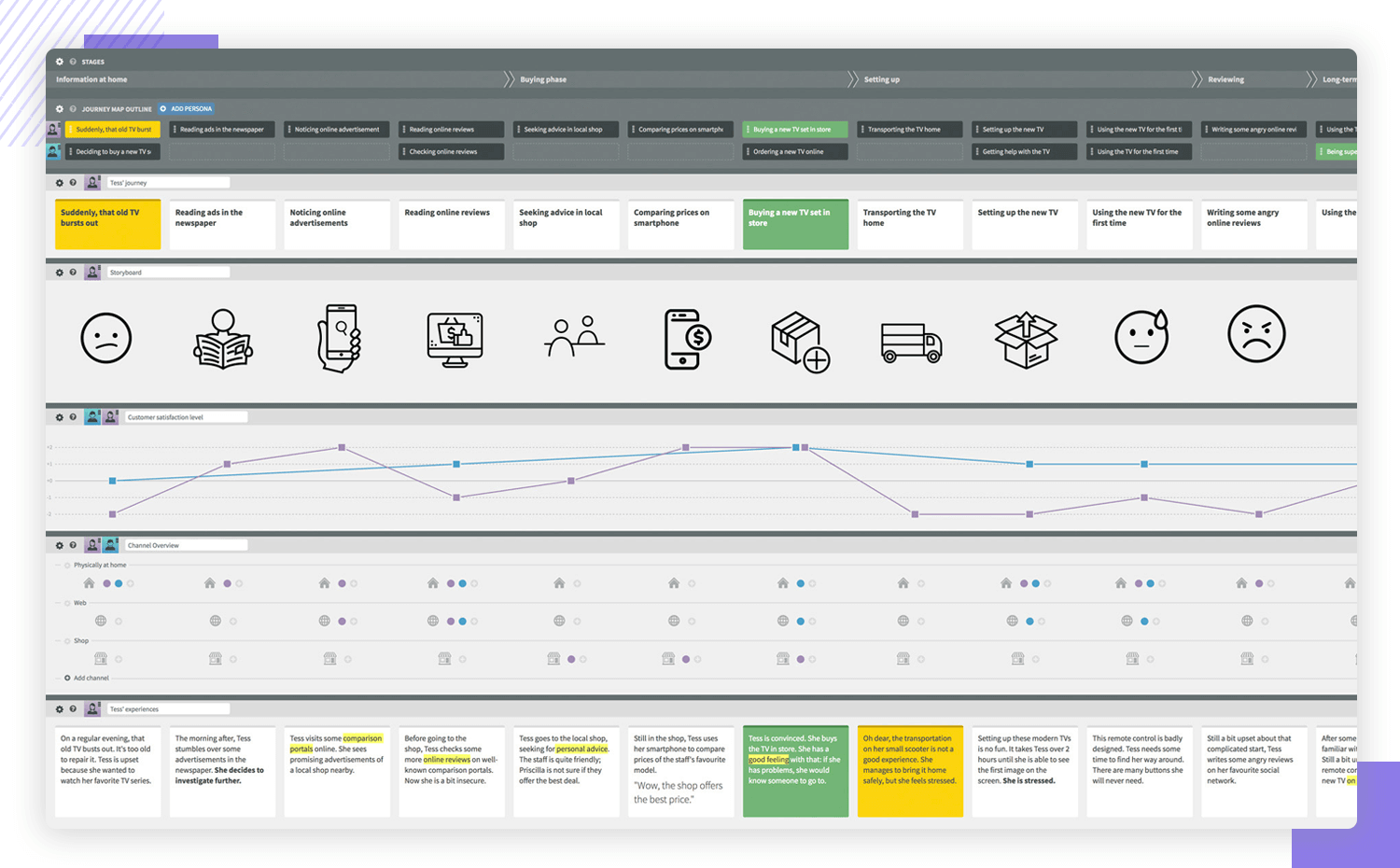 showing a user journey map to show how ux solves problems