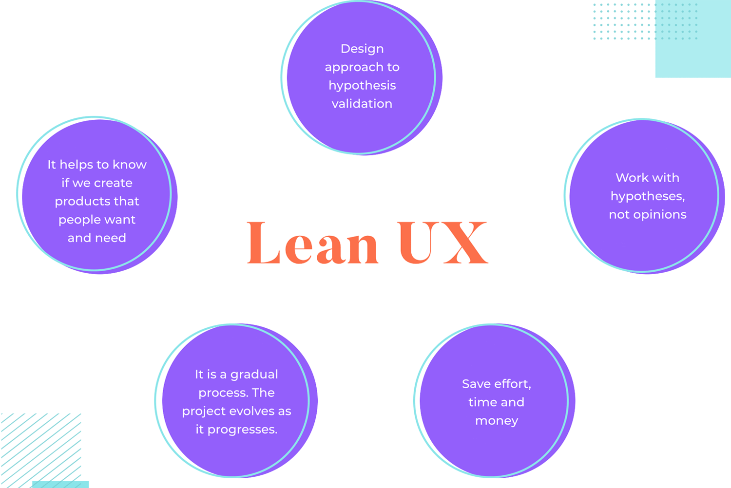 explanation of what Lean UX is