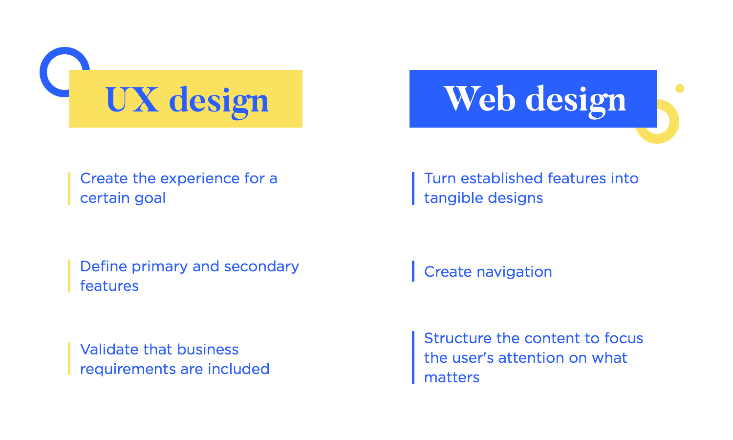 what is the difference between web design and ux design