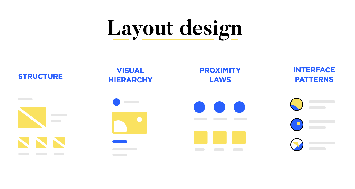 structuring content in the layout as part of web design