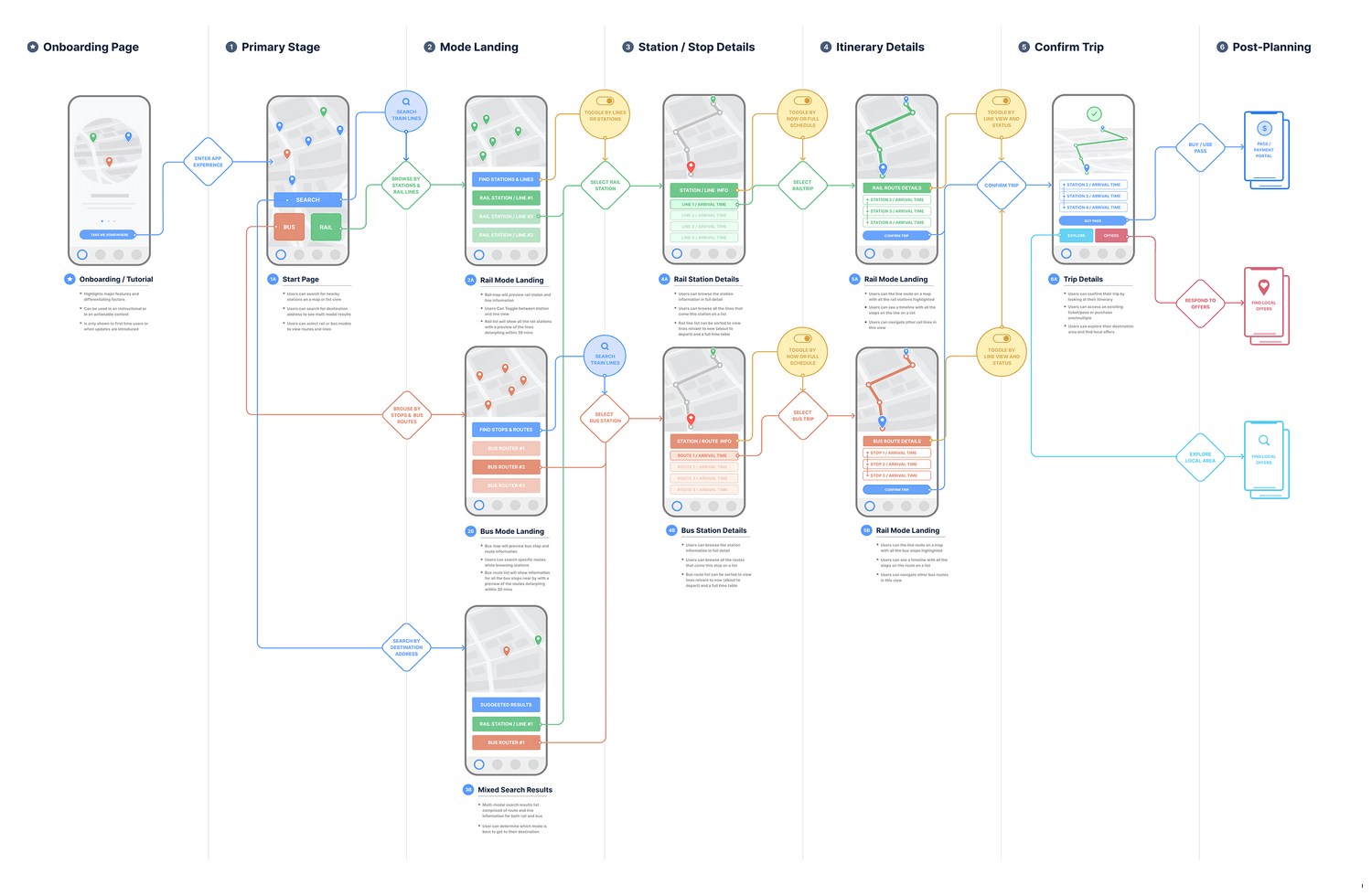 the principle of web design for making mobile based products