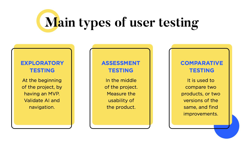 web desing principle of always user testing