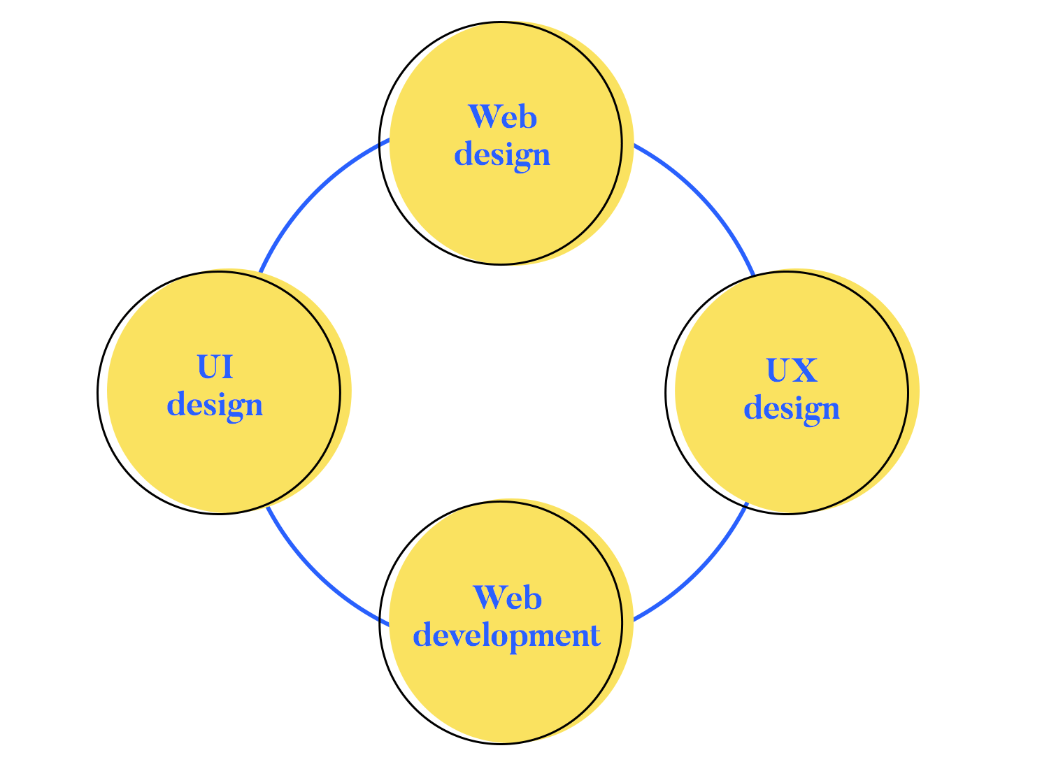 what is web design and what designers do